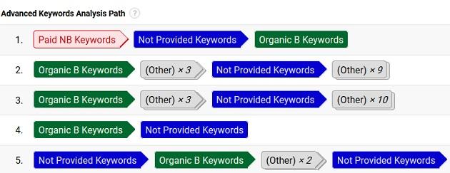 not provided organic branded keyword2