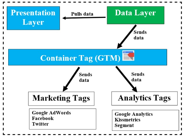 Google Tag Manager Data Layer Tutorial with examples 864a49136b
