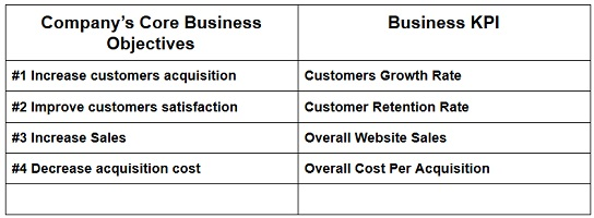 financial kpis for business
