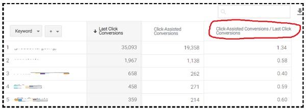 Click Assisted Conversions Last Click Conversions