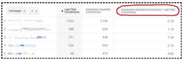 Impression Assisted Conversions Last Click Conversions