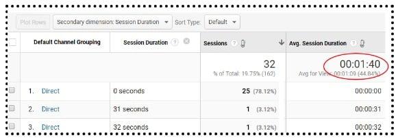 average session duration 1 min 40 seconds