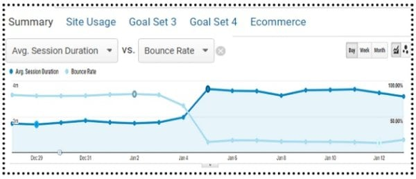 average session duration avg session duration bounce rate