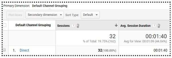 average session duration direct traffic avg session duration