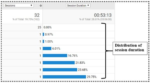 average session duration distribution of session duration