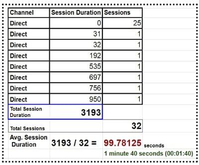 average session duration google spreadsheet