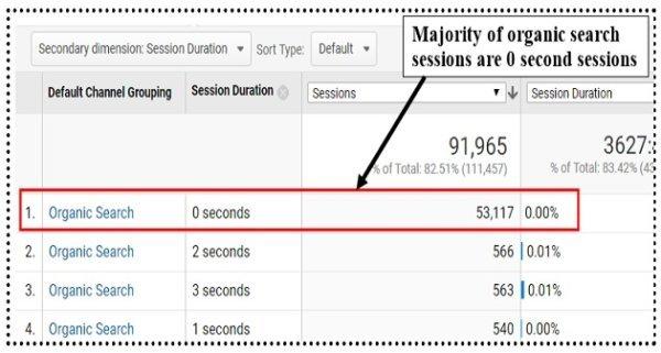 average session duration zero second sessions google analytics