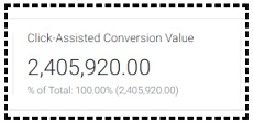 click assisted conversion value