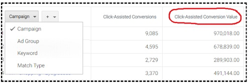 click assisted conversion value2
