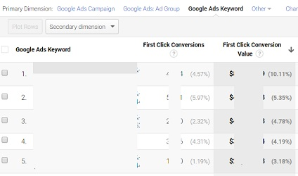 Guide to Attribution Modelling in Google Ads (Adwords)