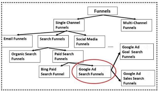 google ad search funnel