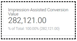 impression Assisted Conversion value