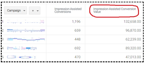 impression Assisted Conversion value2
