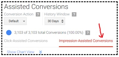 impression Assisted Conversions tab