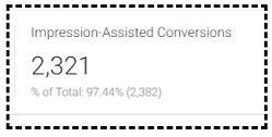 impressions assisted conversions