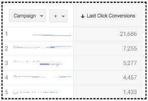 last click conversions2