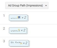 adgroup path impressions