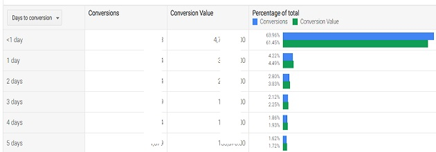 days to conversions