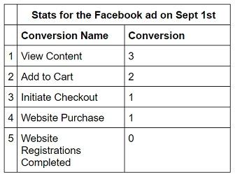facebook sales conversion data facebook stats3
