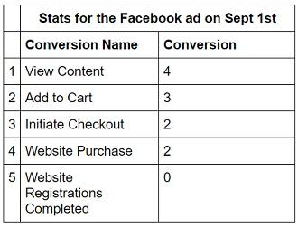 facebook sales conversion data facebook stats4