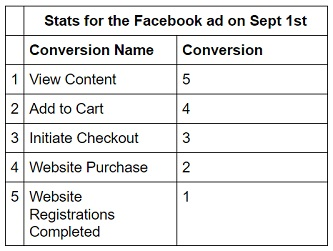 facebook sales conversion data facebook stats5