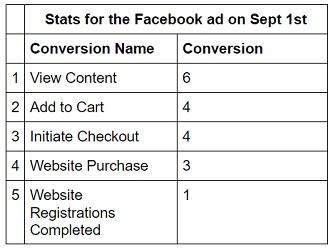 facebook sales conversion data facebook stats6