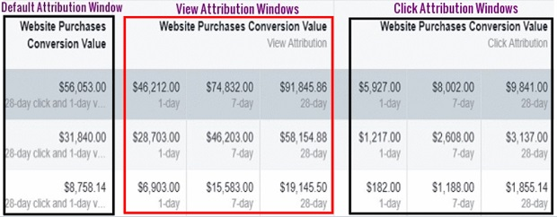 facebook sales conversion data reporting on attribution windows 1