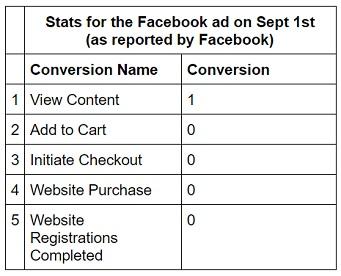 facebook sales conversion data stats1
