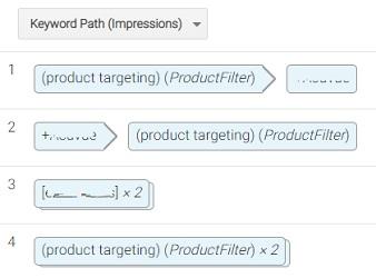 keywords path impressions