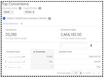 top conversions report2