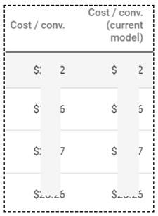 cost per conversion
