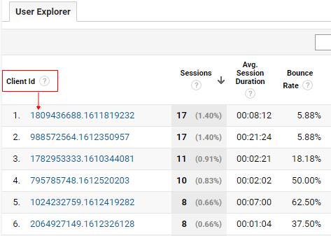 send client id gtm user explorer client id