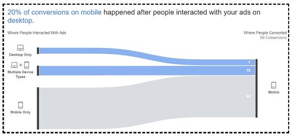 Facebook 'Cross Device' Attribution Report2