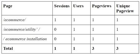 zero sessions unique pageviews