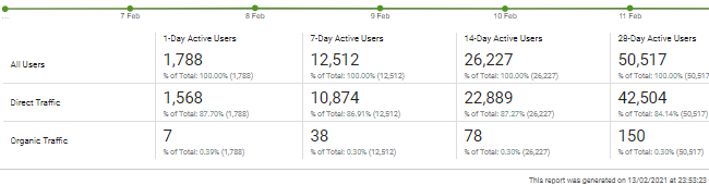 active users report Active user segment comparision