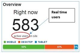 active users report real time users