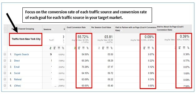 ga conversaion rate conversion rate new york city