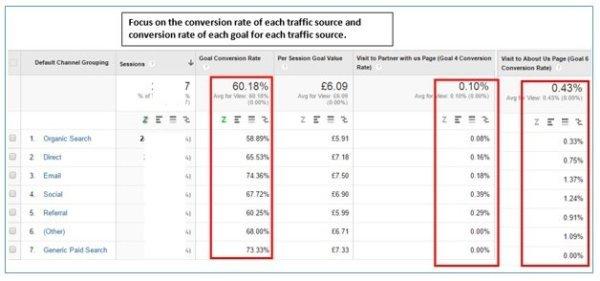 ga conversaion rate conversion rate of each goal 600x281 1