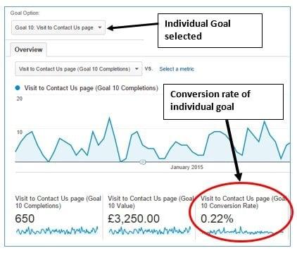 ga conversaion rate conversion rate of individual goal