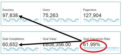ga conversaion rate google analytics goal conversion rate