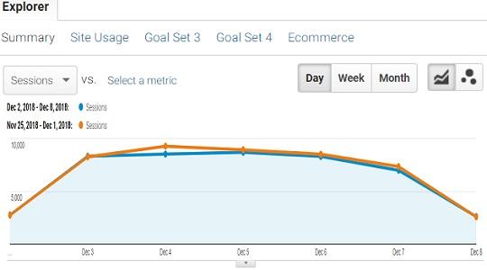 ga data trend analysis last 7 days report 2 1