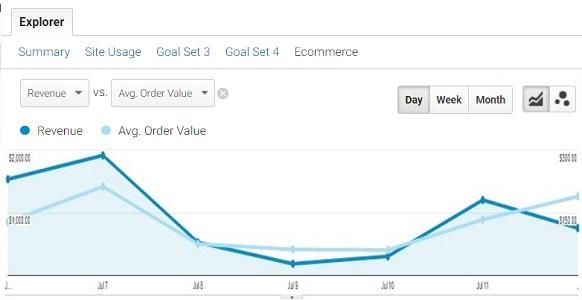 ga data trend analysis revenue aov