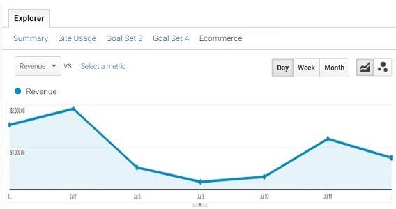 ga data trend analysis revenue
