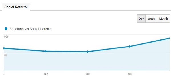 ga data trend analysis sessions with social referrals