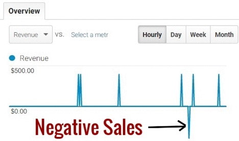 negative sales