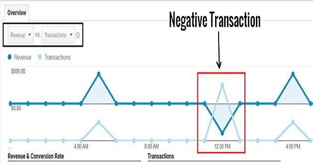 negative transaction2