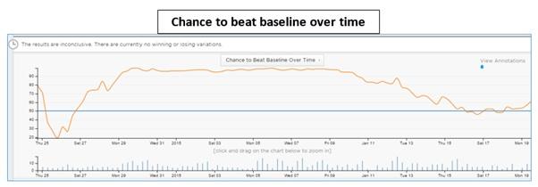 ab testing chance to beat baseline