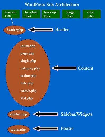 wordpress architecture wordpress site structure1
