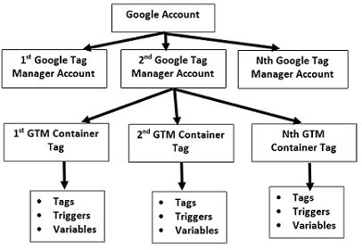 GTM Accout Structure