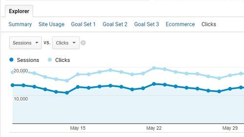 google ads analytics dont match sessions clicks